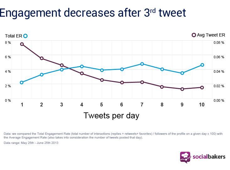 social bakers tweet graphic