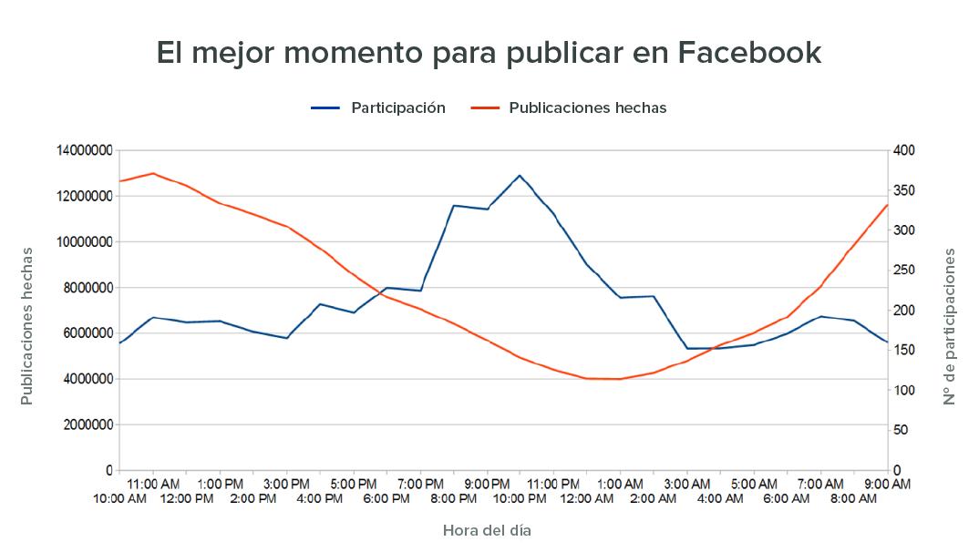 Facebook Engagement momento de publicación