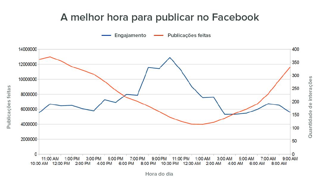 facebook engagement horario de publicação