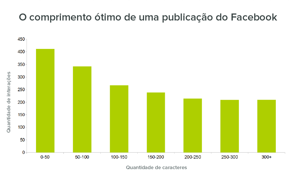 Facebook engagement - cumprimento do post