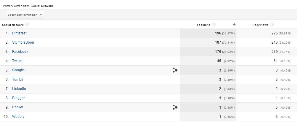 Google Analytics Social media Referrals