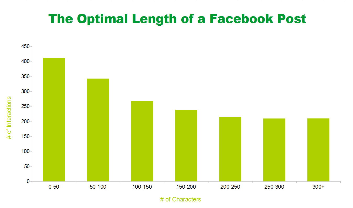 Optimal Facebook Post Length