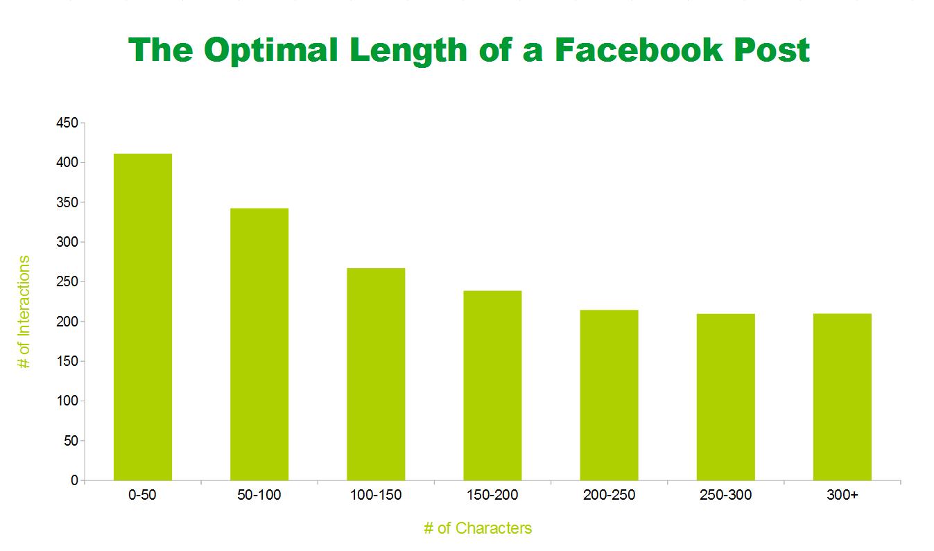 Optimal Facebook Post Length