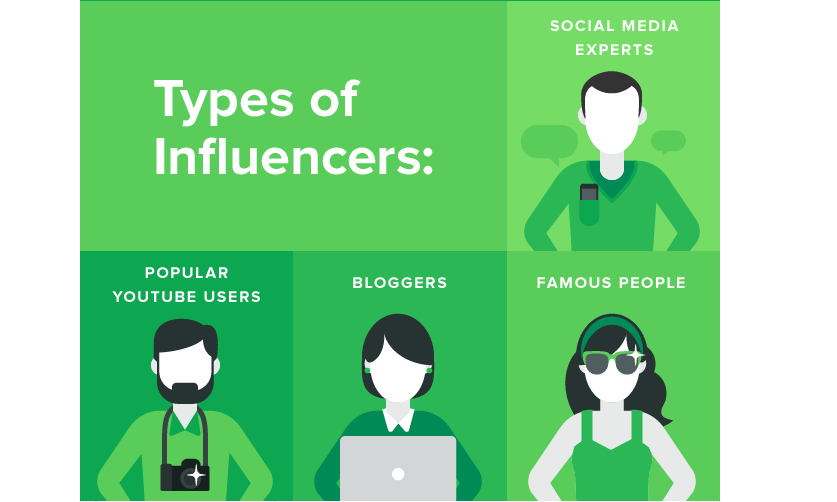 types of influencers graphic