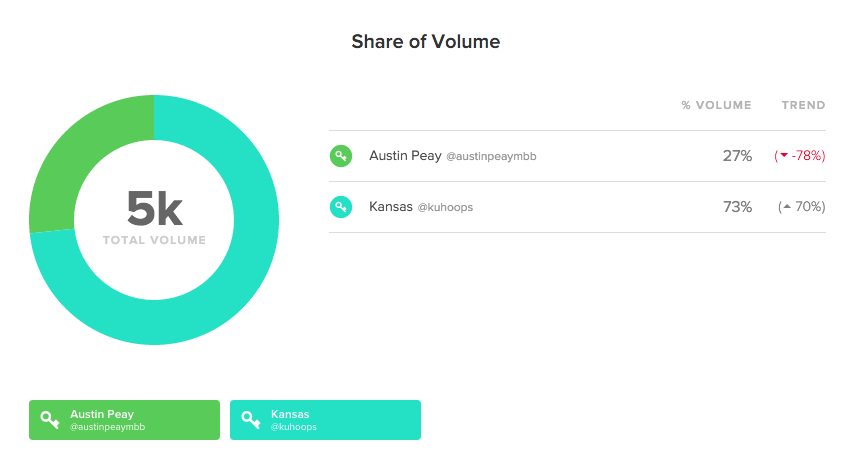 kansas and austin peavy total volume