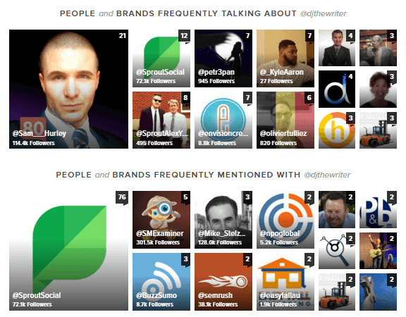 Sprout Social Frequently Mentioned Report