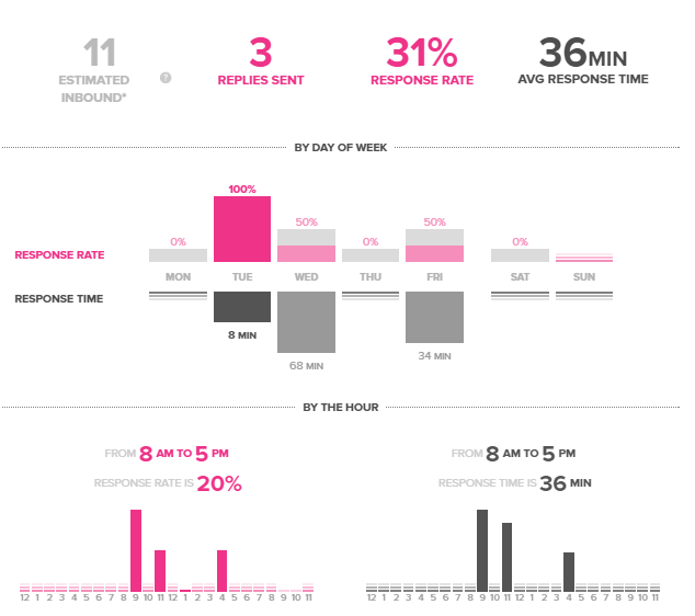 Sprout Social Twitter Engagement Report