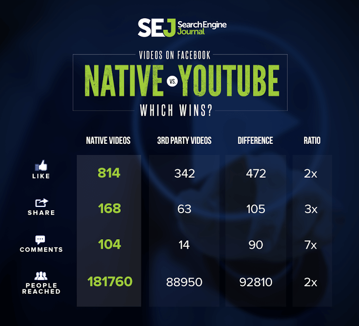 facebook native video vs youtube engagement