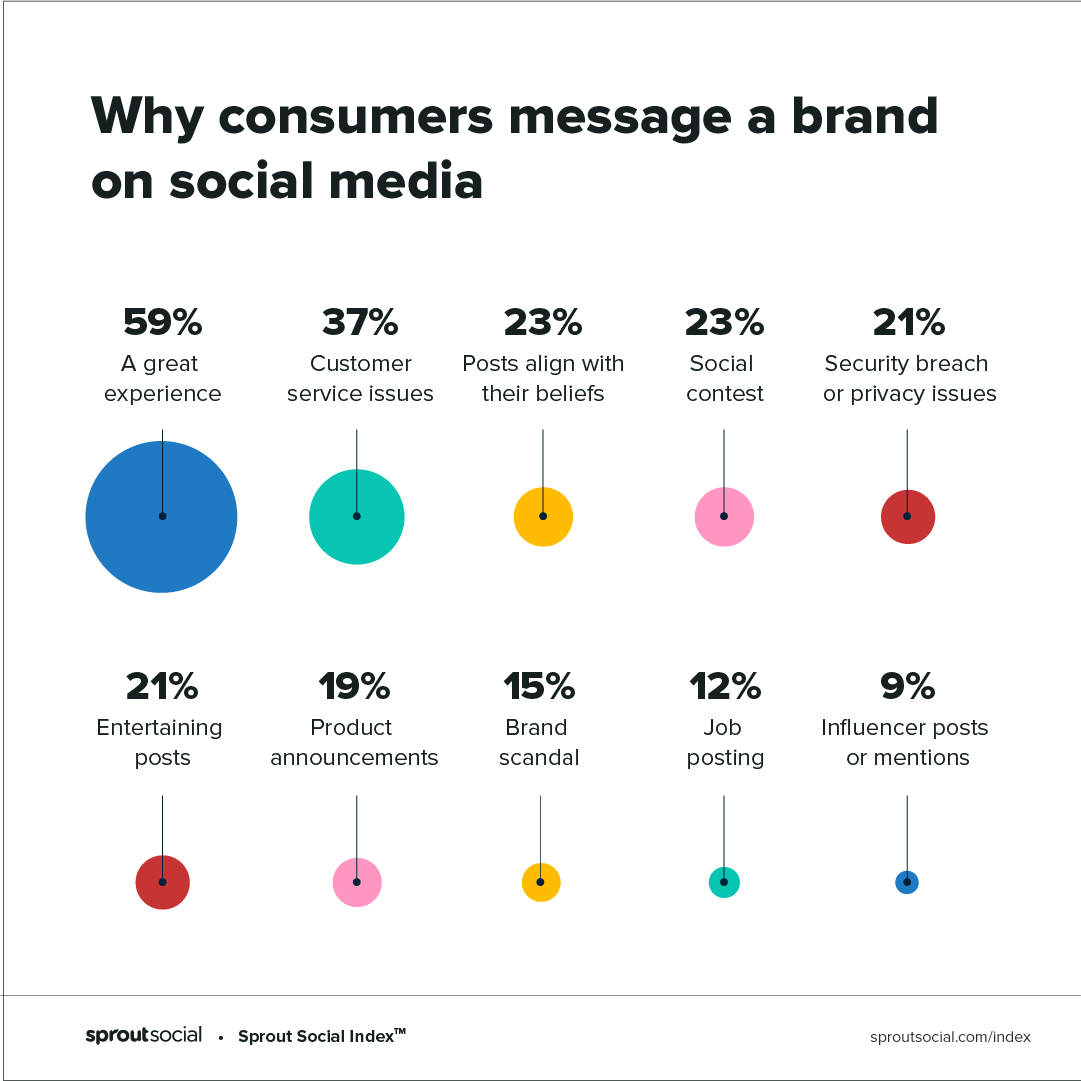 index chart - why people reach out to brands on social