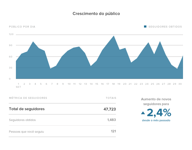 Estatísticas do Instagram crescimento do público