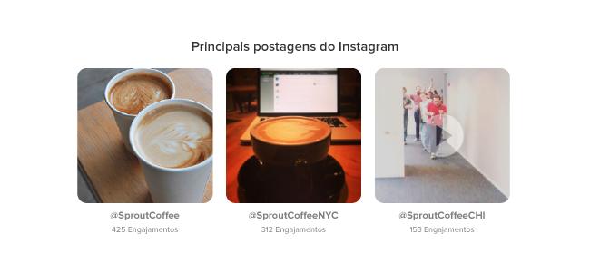 Estatísticas do instagram Principais postagens do Instagram