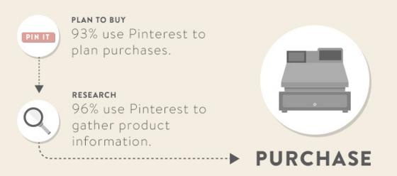 Pinterest Shopify Study