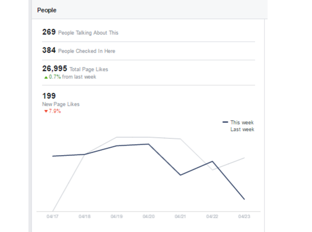 Facebook Audience Data