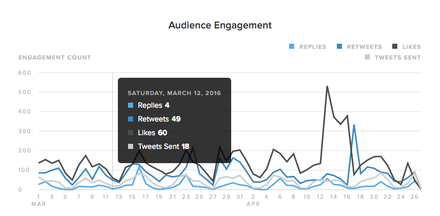 audience engagement example