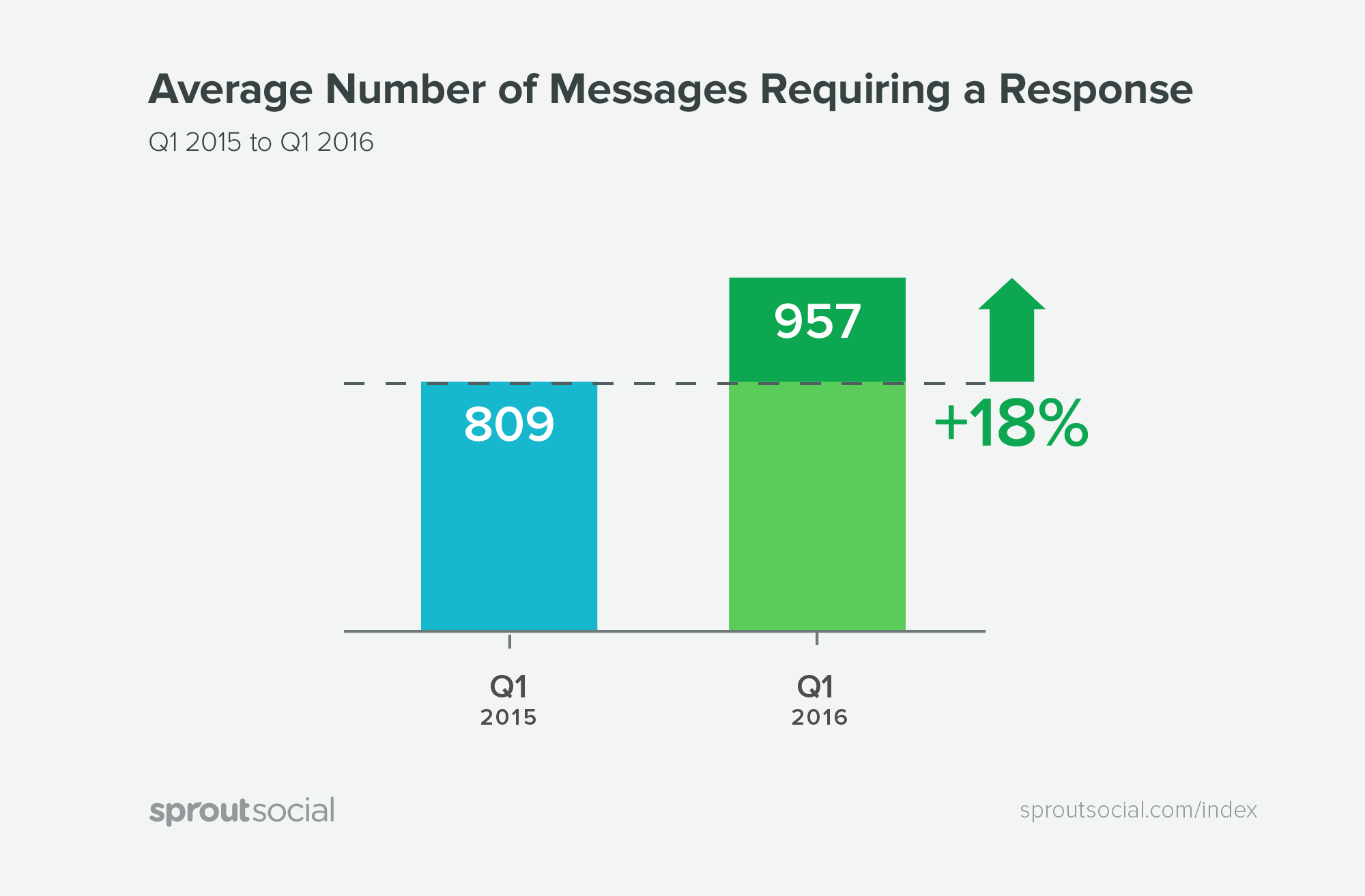 average number of messages needing a response graph