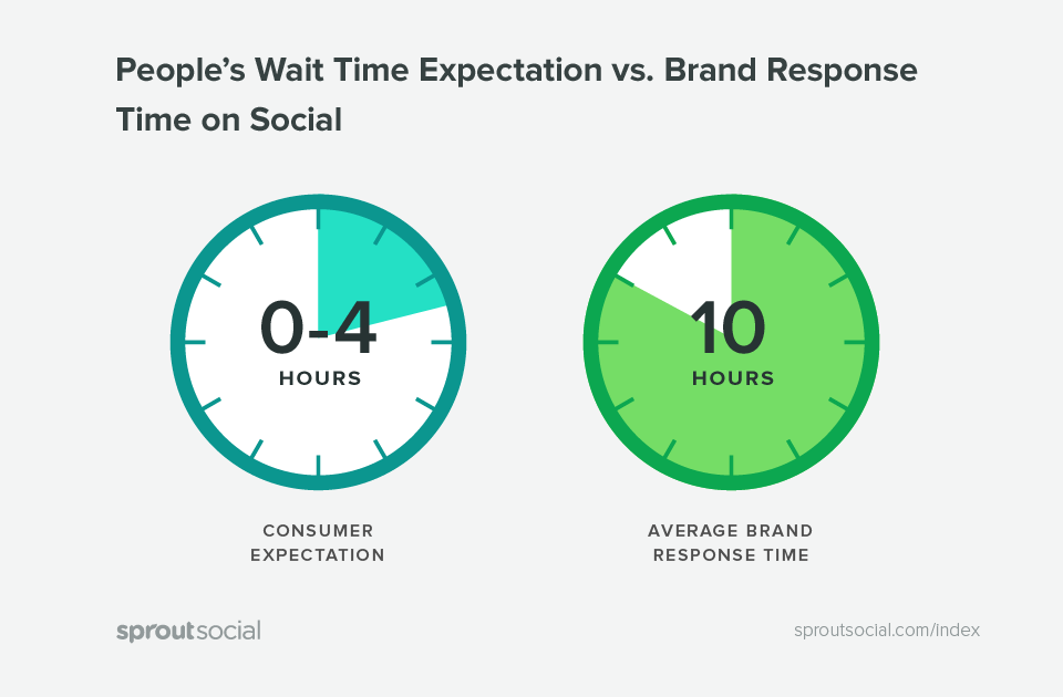 peoples wait time expectation vs brand response time on social  11 Tips & Tactics for Expert-Level Social Selling Sprout Index Charts Q2 2016 05 1
