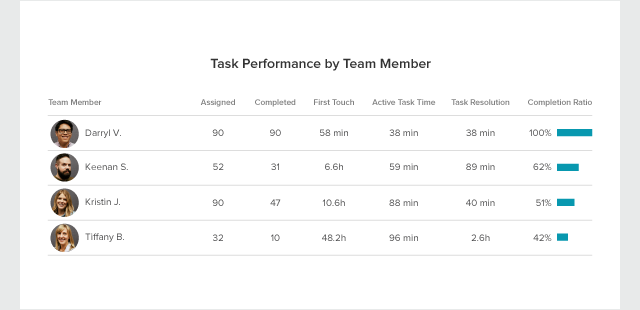 task-report-blog-performance-by-team-member