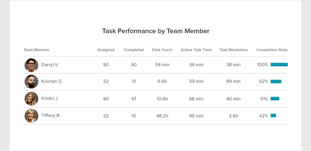task-report-blog-performance-by-team-member