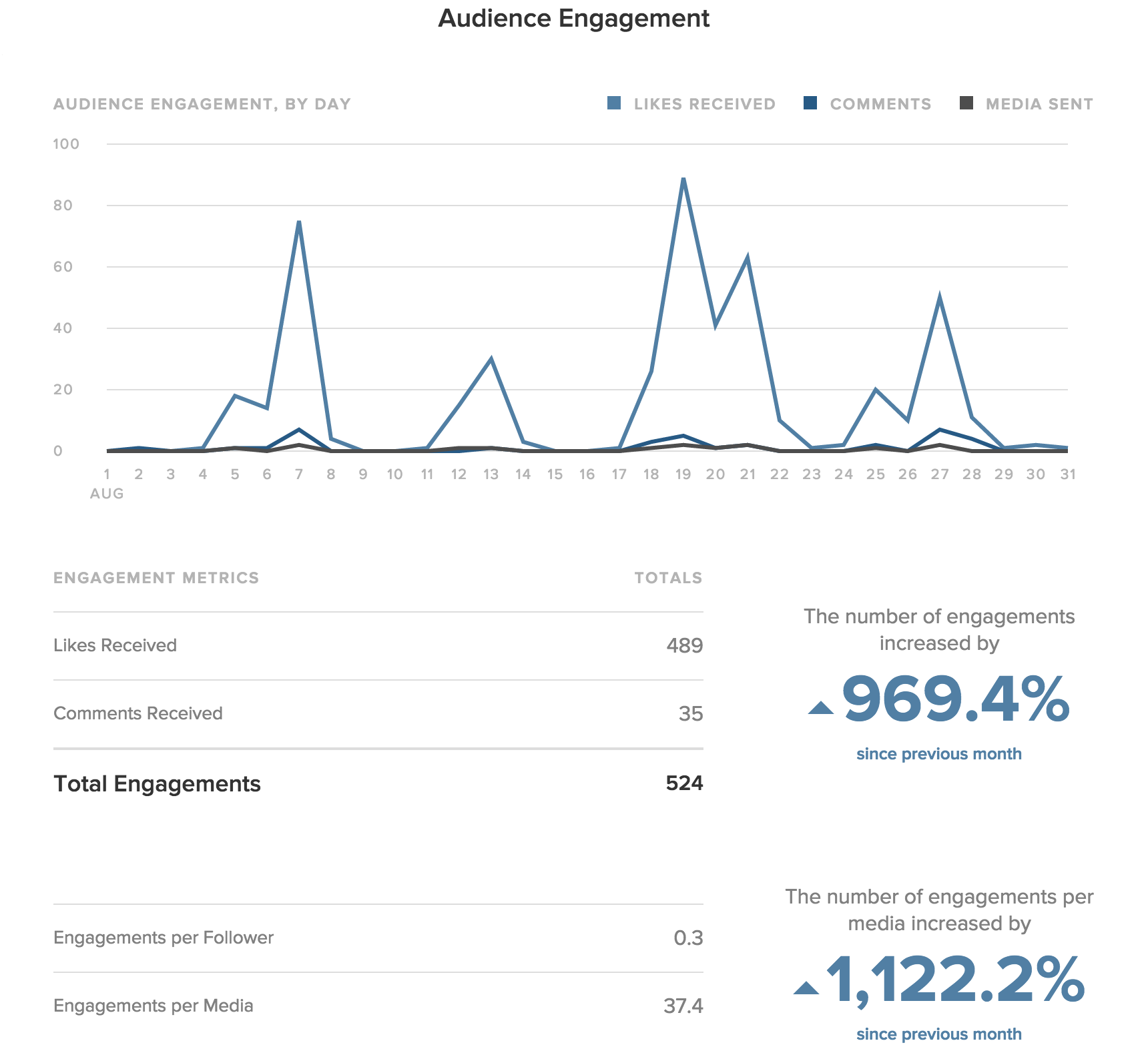 instagram audience engagement on sprout social