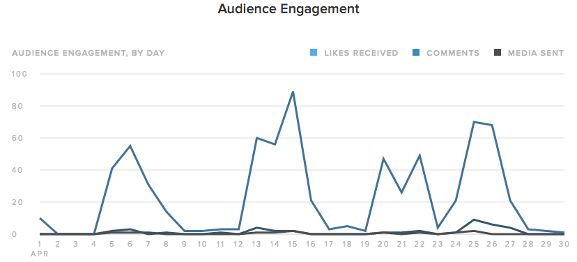 sprout audience engagement instagram