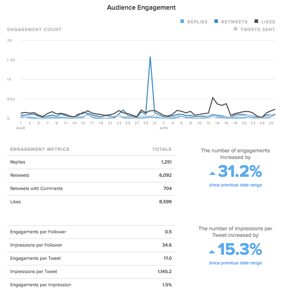 twitter audience engagement by sprout social