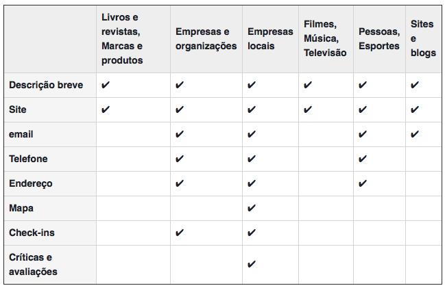 Tabela de categorias Facebook