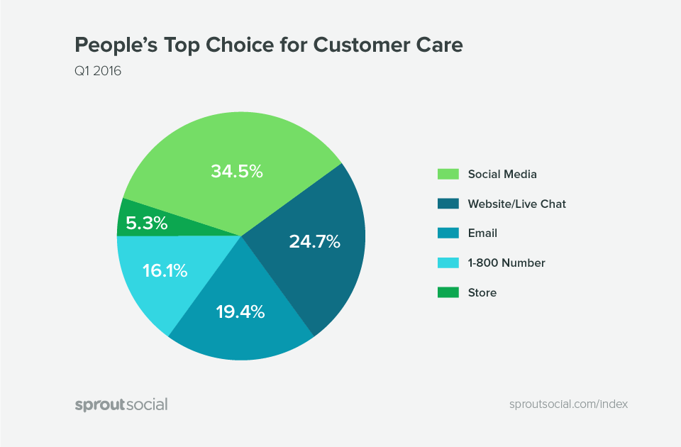 Pie chart on SproutSocial Customer Care
