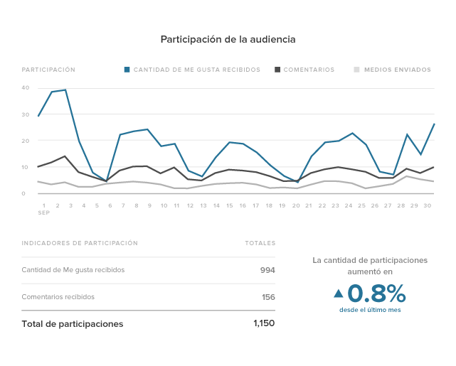 Instagram-Analytics-ES-02