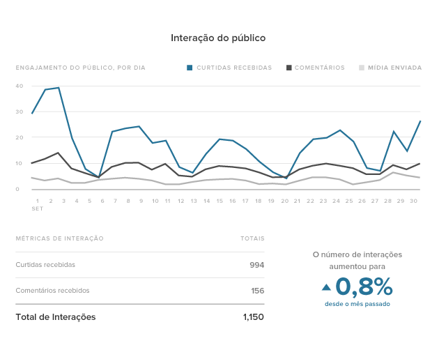 Instagram-Analytics-PT-02