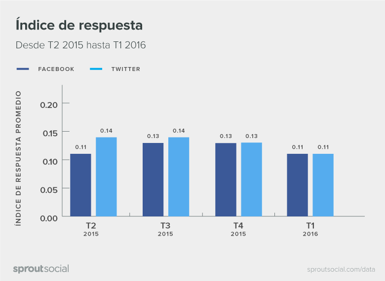 Q2-2016-Sprout-Social-Latin-America-Index-Spanish-01
