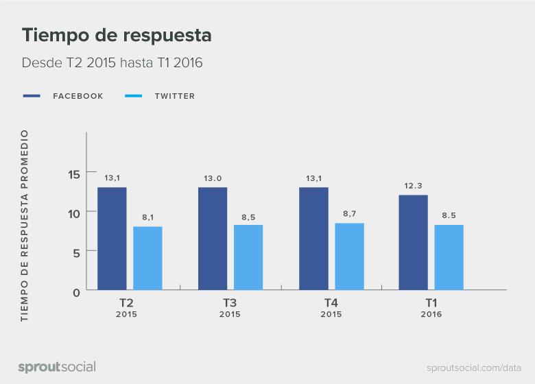 Q2-2016-Sprout-Social-Latin-America-Index-Spanish-02
