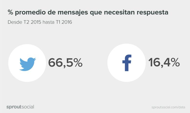 Q2-2016-Sprout-Social-Latin-America-Index-Spanish-03