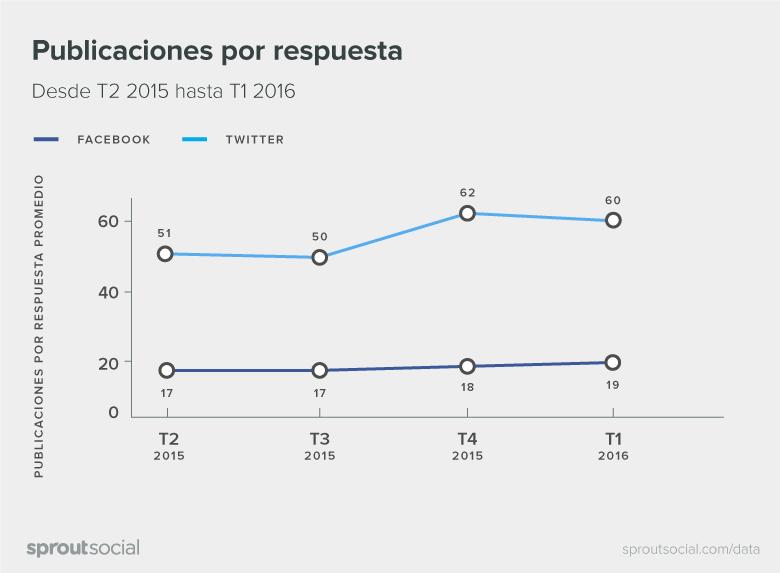 Q2-2016-Sprout-Social-Latin-America-Index-Spanish-04
