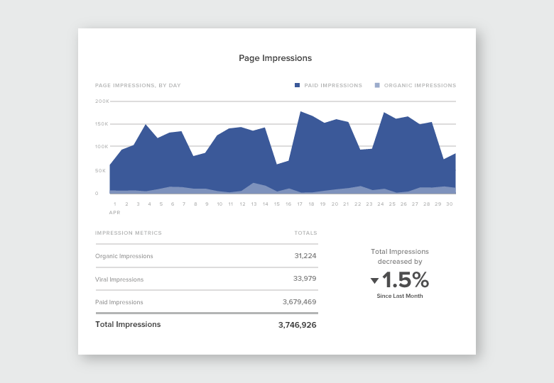 analyze performance with the new facebook pages report sprout social