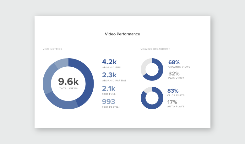 New Facebook Page Report Video Performance