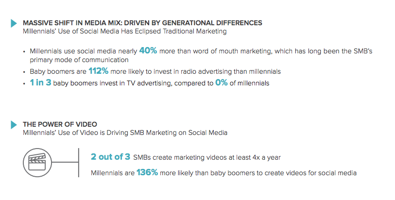 millennials-video-social media