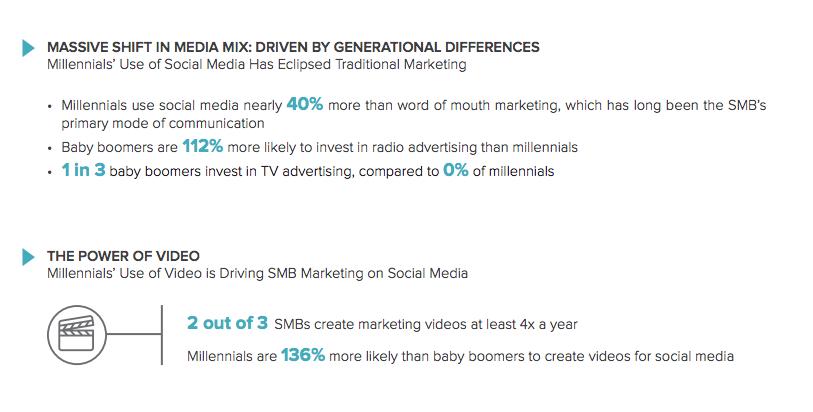 millennials-video-social media