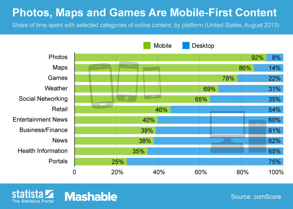 comscore graphic example
