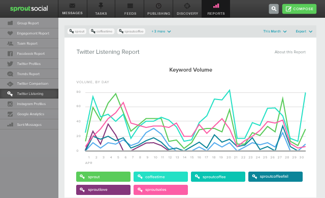 twitter-listening-insights-report-overview