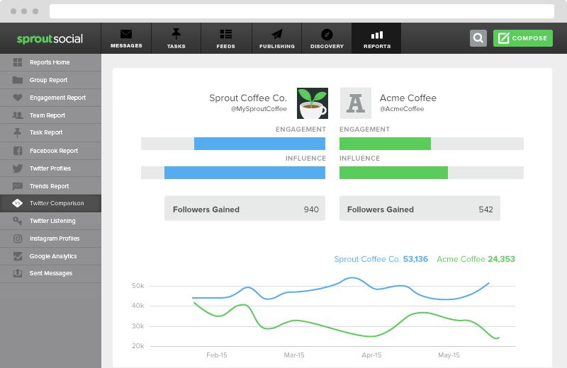 sprout social twitter comparison report