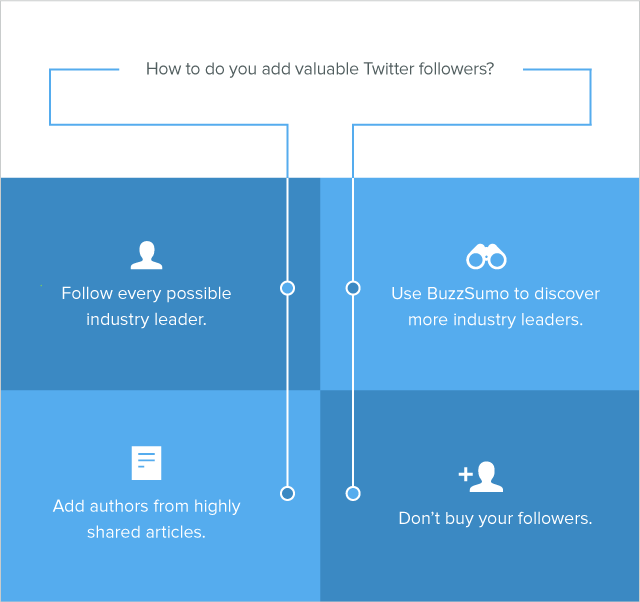 twitter best practices search