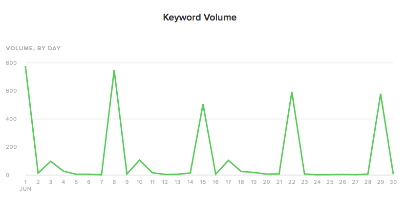 Twitter Chat Keyword Volume Report