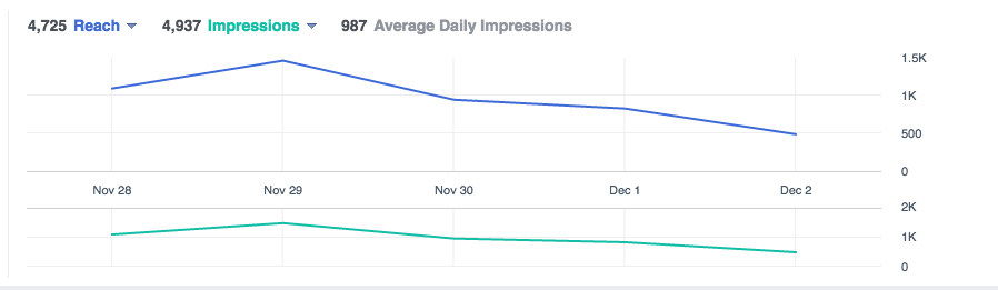 Facebook Ads Reach vs Impressions
