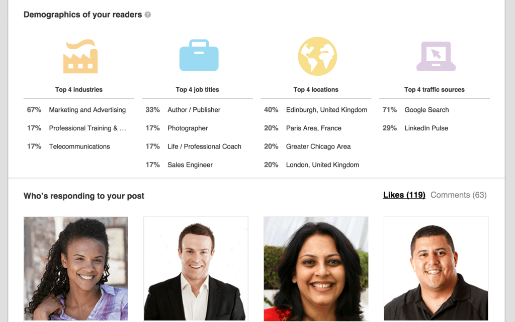 LinkedIn Pulse Top Interactors