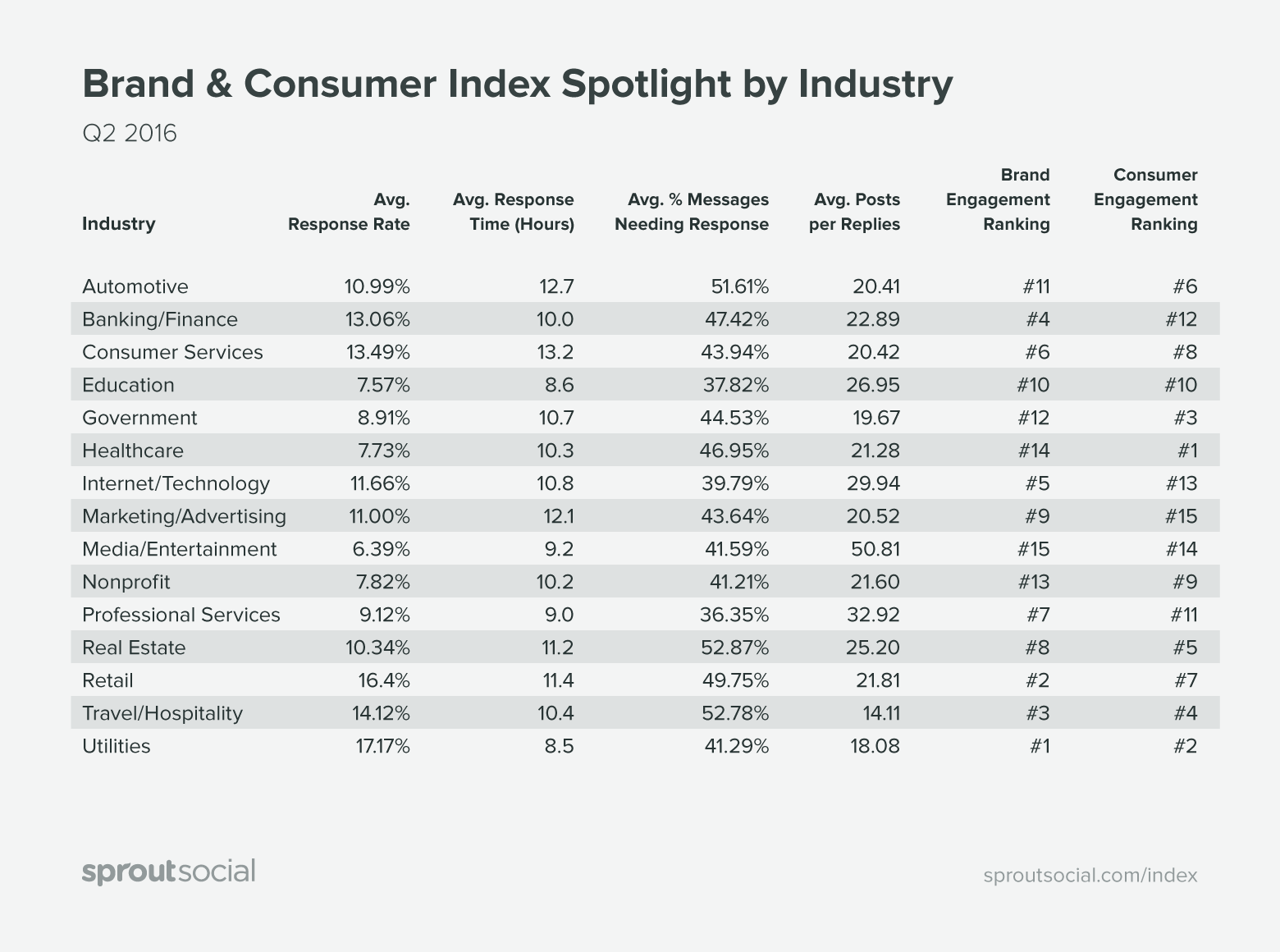 brand and consumer index spotlight by industry