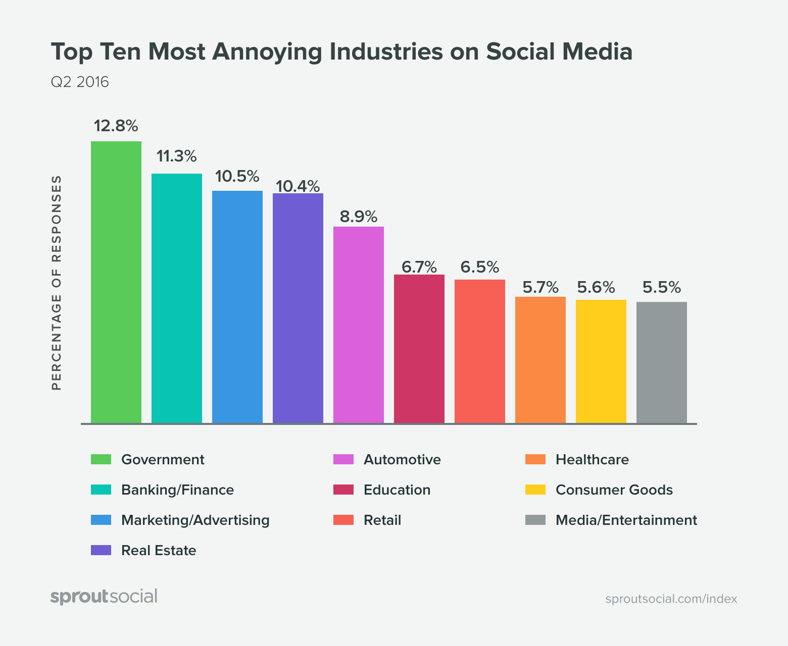 most annoying industries on social media