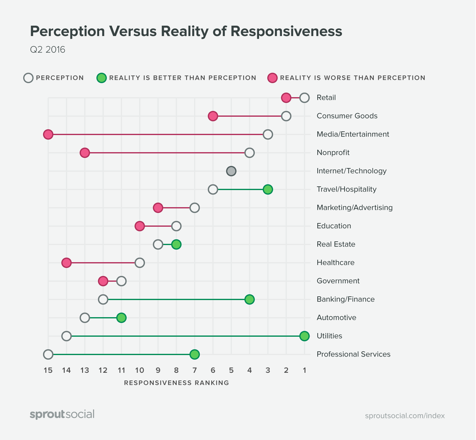 The perception of social support responsiveness vs reality