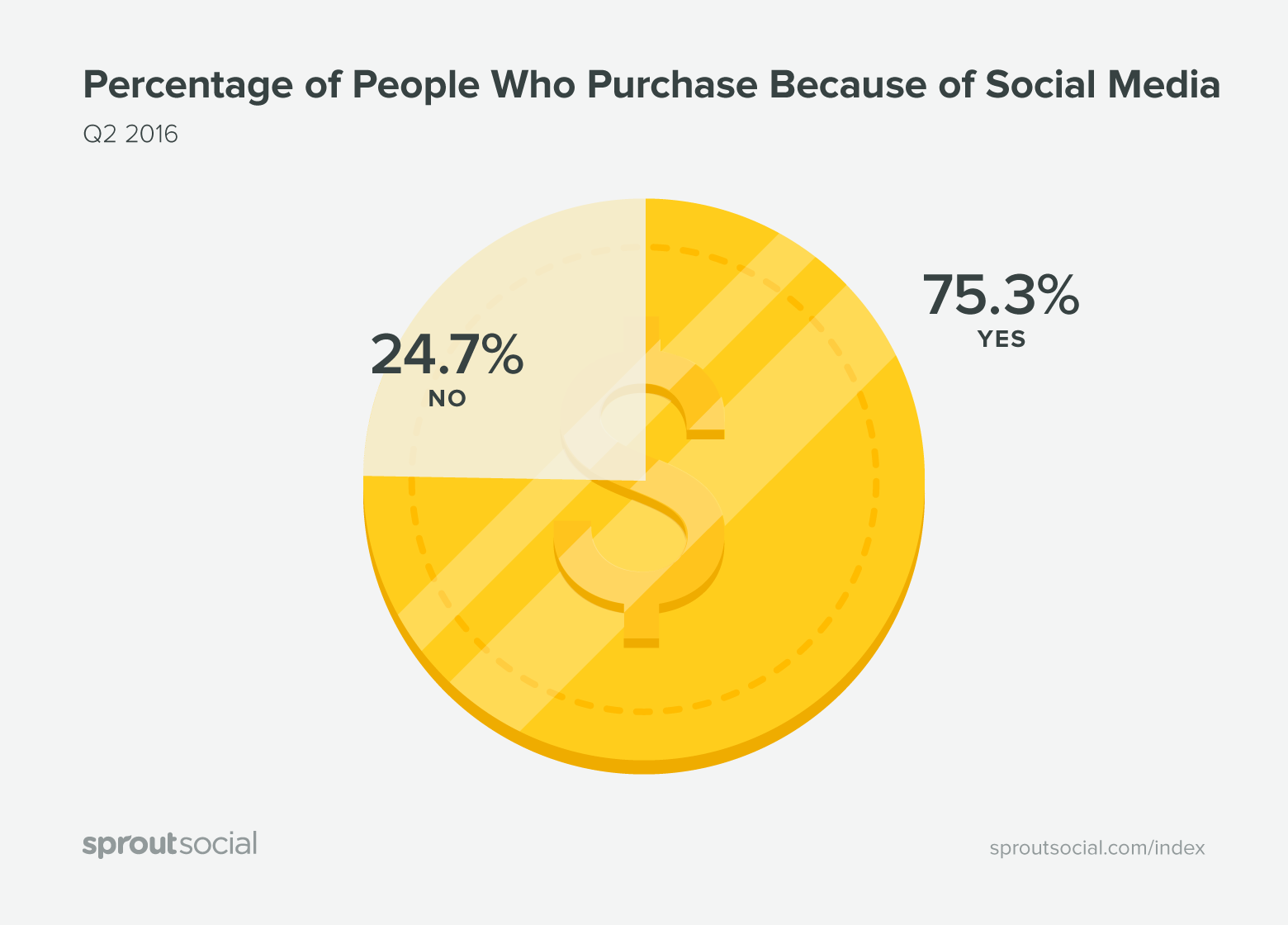 percentage of people who purchase because of social media