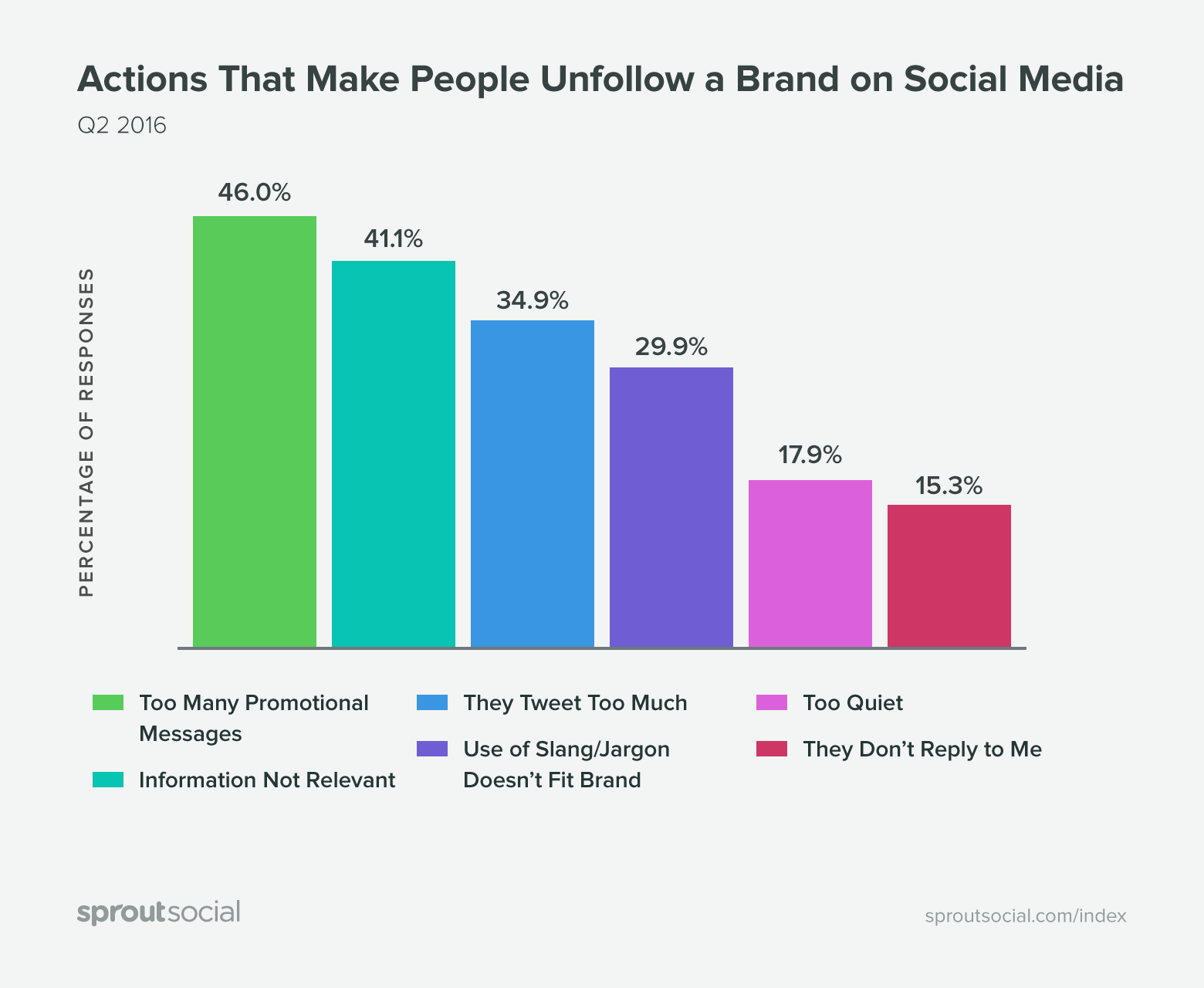 actions that make people unfollow a brand graphic