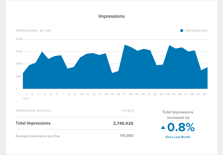 linkedin-report-blog-impressions